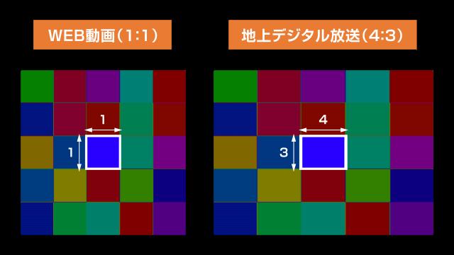ピクセルアスペクト比の違い