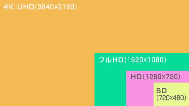 各動画サイズの比較