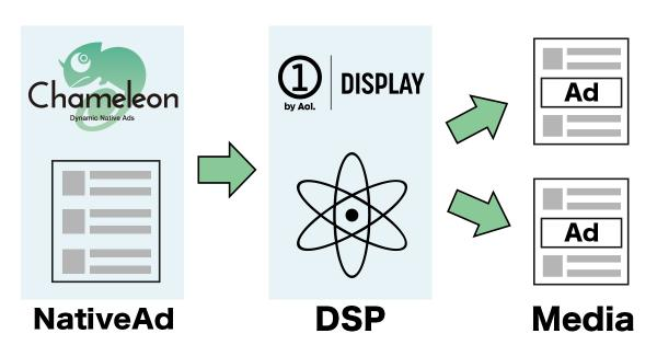 ヒトクセ、広告主向けダイナミックネイティブアド配信プラットフォーム「カメレオン」から広告を配信可能なDSPとして新たに「ONE by AOL: Display」と接続