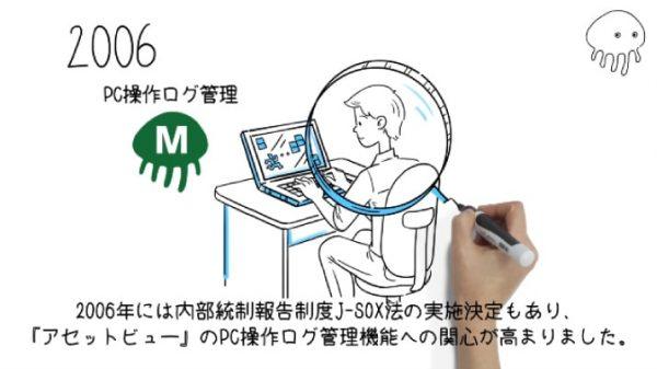 プロダクト紹介アニメーション動画